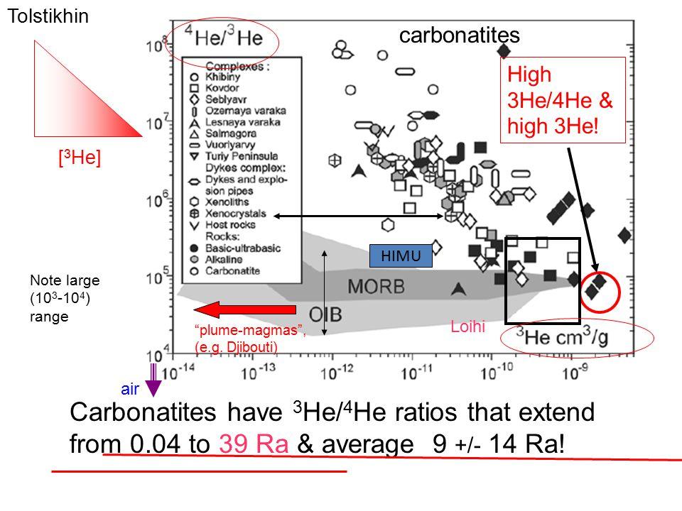 Tolstikhin carbonatites. High 3He/4He & high 3He! [3He] HIMU. Note large (103-104) range. Loihi.